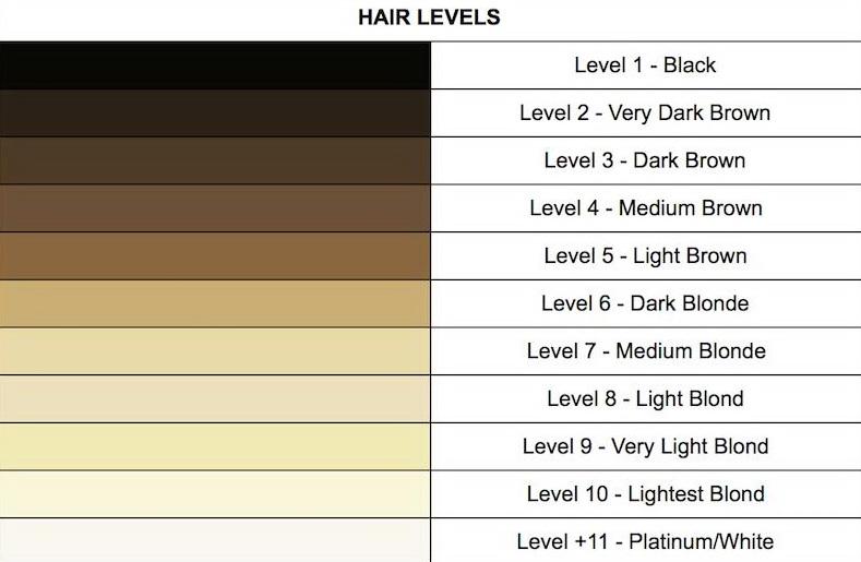 Dubina boje kose